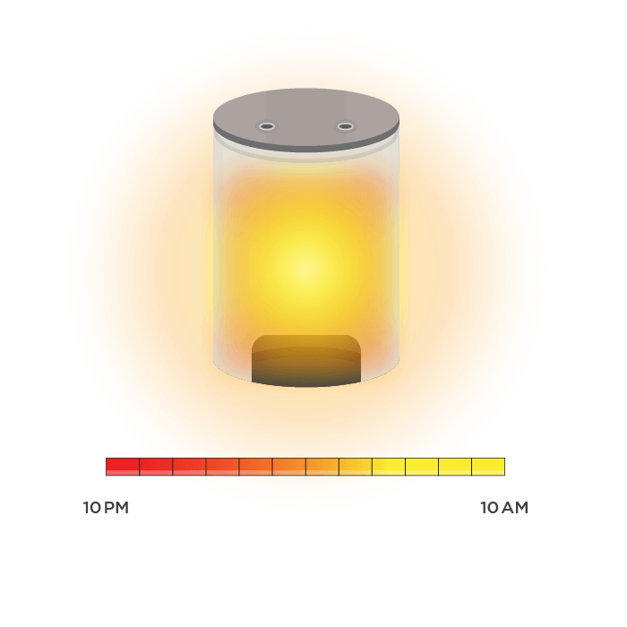 Pyroclassic Heat Sustainer Economy